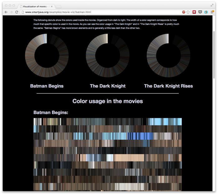 Visualization of movies - Part II - The Batman Trilogy.png